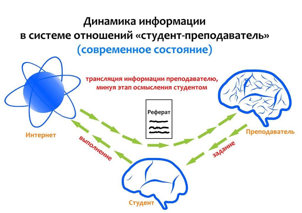 Динамика информации...